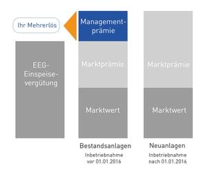 Managementprämie - Was ist Direktvermarktung