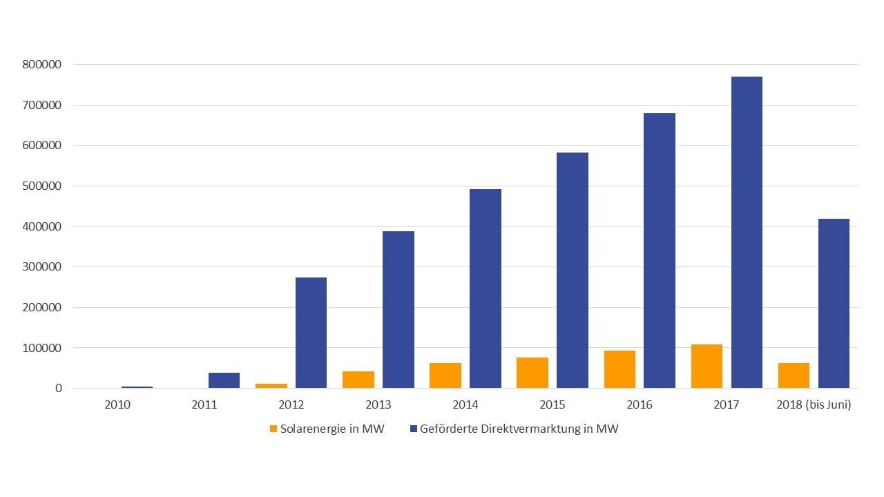 Statistik - Was ist Direktvermarktung