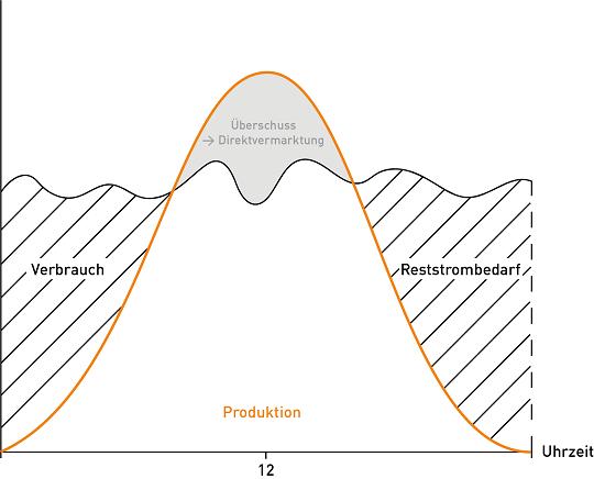 Reststrom-Lieferung-erklärende-Grafik